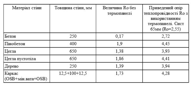таблиця термопанелі