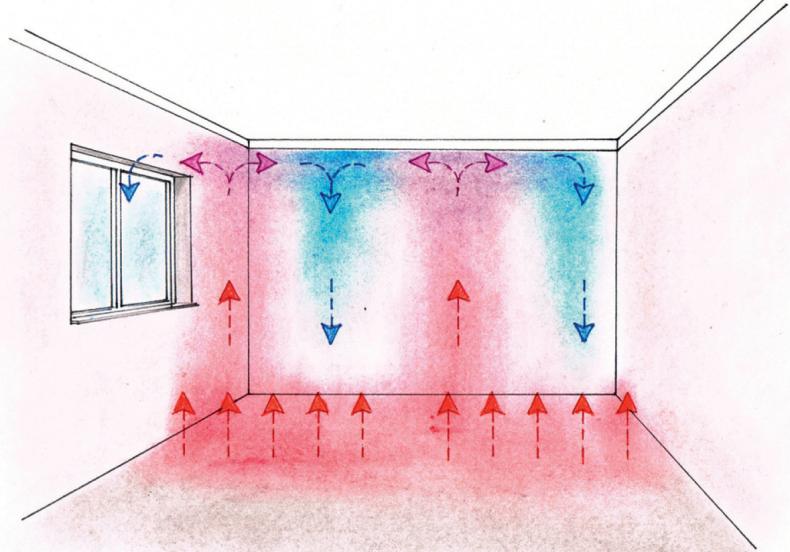Тепла підлога віддає тепло в основному за рахунок випромінювання - Ефективне опалення приватного будинку