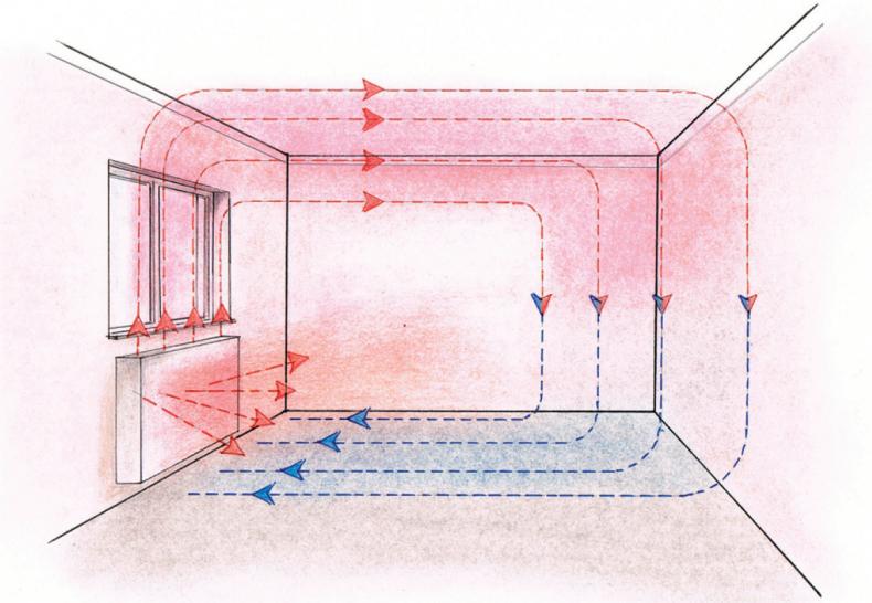 Типові настінні обігрівачі передають тепло- Ефективне опалення приватного будинку